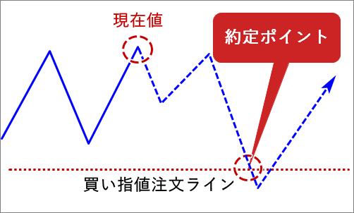 MT4_買い指値