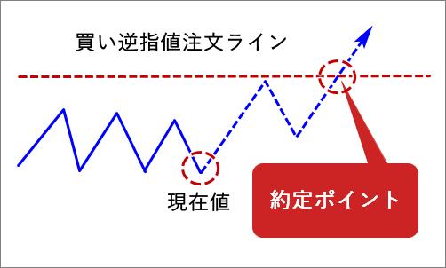 MT4_買い逆指値
