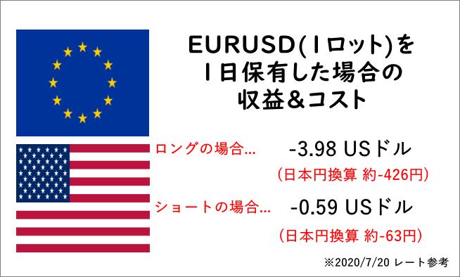 ユーロドル_収益&コスト