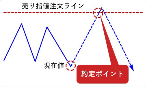 MT4_売り指値