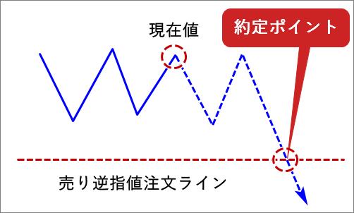 MT4_売り逆指値