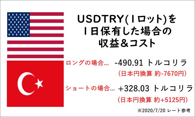 トルコリラ_収益&コスト