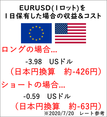 EURUSDモバイル