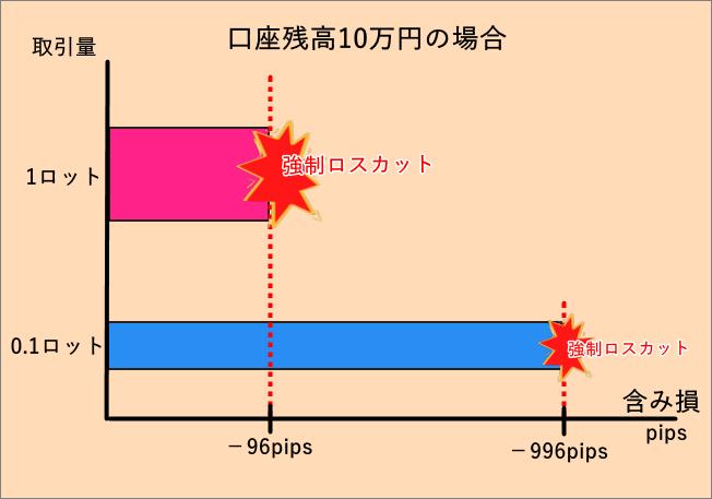 TitanFX_ロット_含み損_パソコン画面