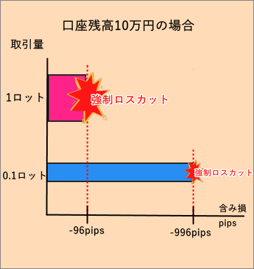 TitanFX_ロット_含み損_スマホ画面