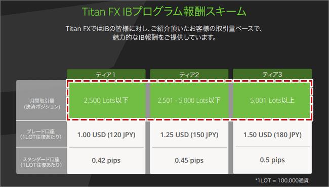 TitanFX報酬スキーム