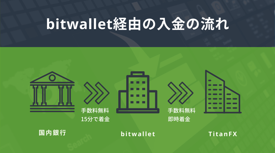 TitanFXへbitwalletを経由した入金の流れ