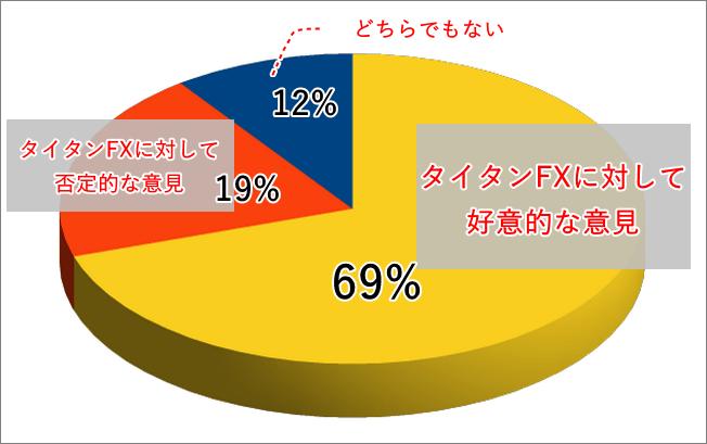 タイタンFX口コミ評判分布図