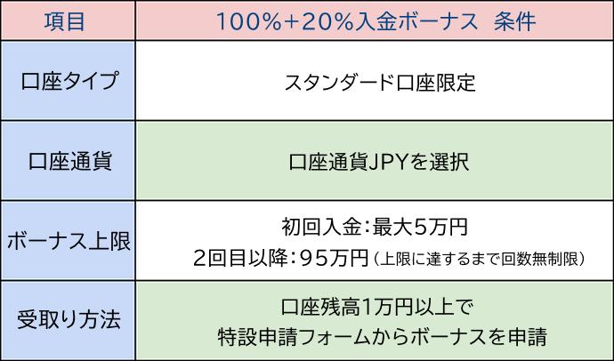 100%+20%入金ボーナス