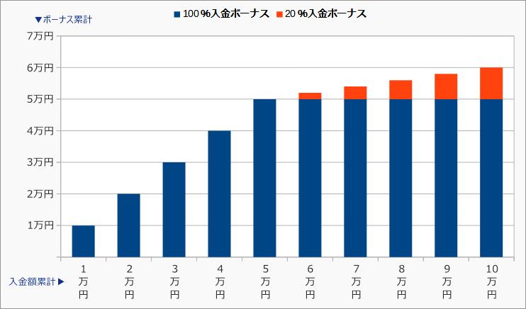 XMTrading入金ボーナス、100%と20%の変化グラフ