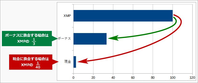 XMポイントの換金率の違い