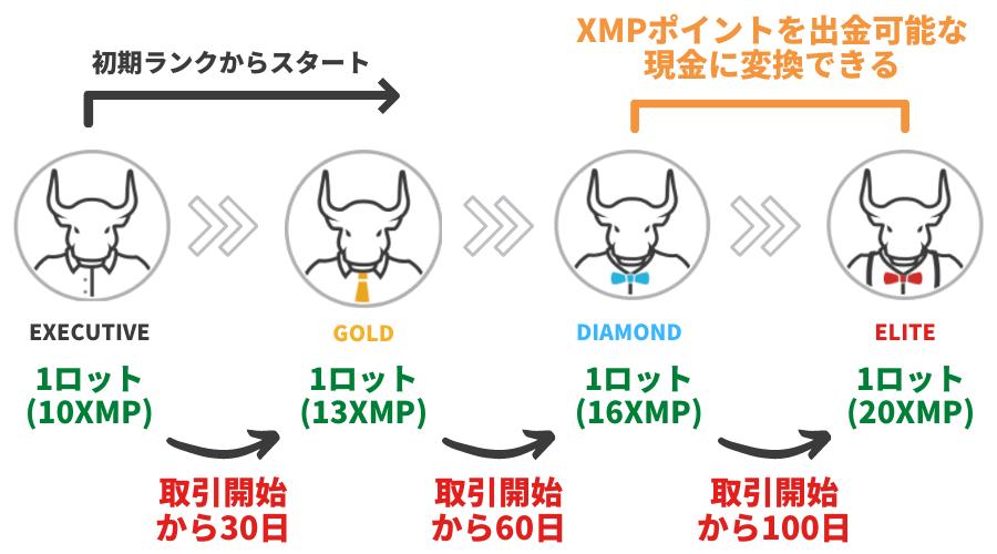 XMTrading_ロイヤルティステータス
