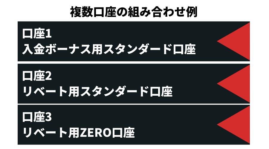 XMTrading複数口座の組み合わせ例