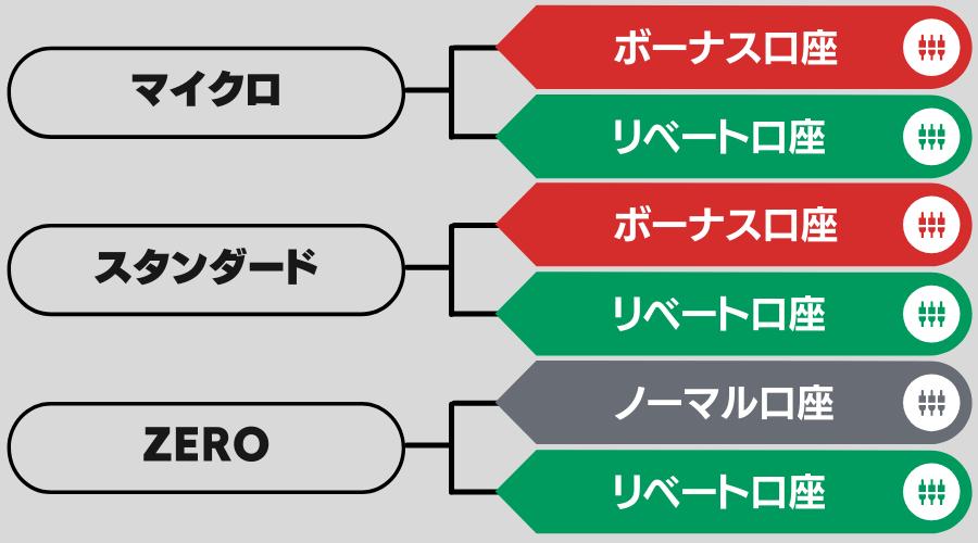 XMTrading口座タイプ