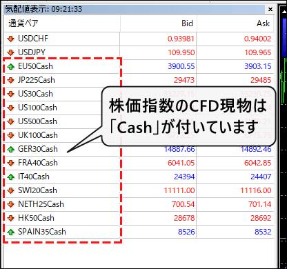 株価指数のCFD現物のシンボル表示