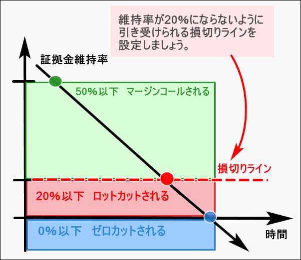 XM証拠金_証拠金維持率とロスカット変化