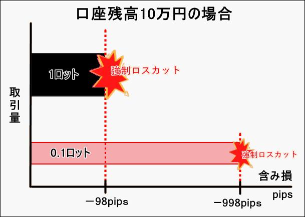 XM証拠金_pip差を比較した図_パソコン画面