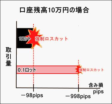 XM証拠金_pip差を比較した図_スマホ画面