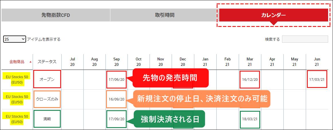 XM_CFD_先物のカレンダーの見方