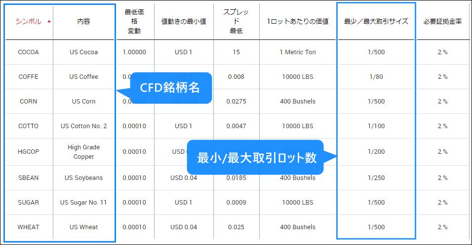 XM_CFDの最小・最大ロット数の確認