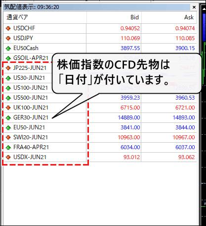 株価指数のCFD先物のシンボル表示
