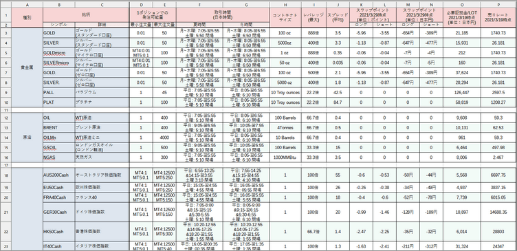 XMTradingのCFD銘柄における取引条件をまとめた表