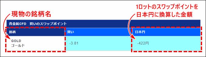 XMのCFD_スワップポイントの一覧表の見方