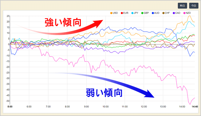 Currency Strength Chart_パソコン画面