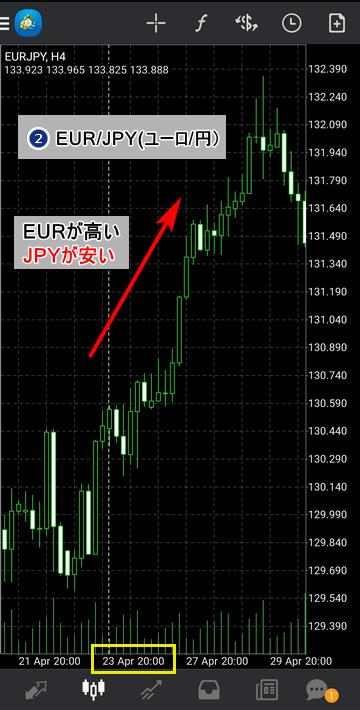 通貨強弱-ユーロ円