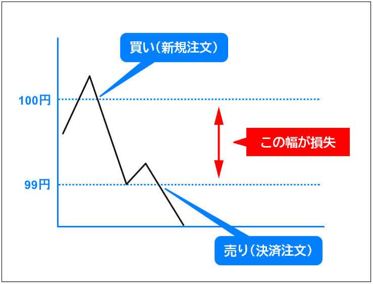 fxとは、利益を出す方法2