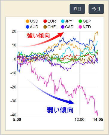 Currency Strength Chart_スマホ画面