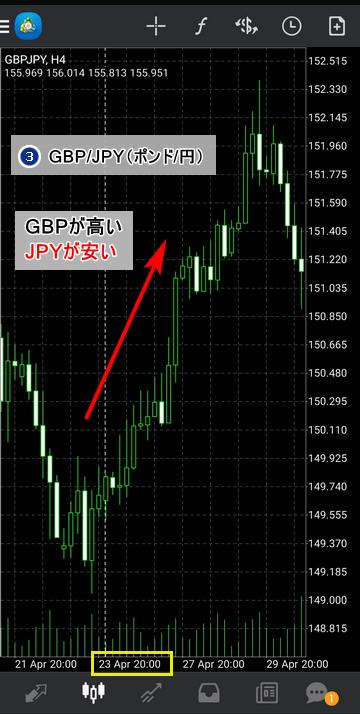 通貨強弱-ポンド円