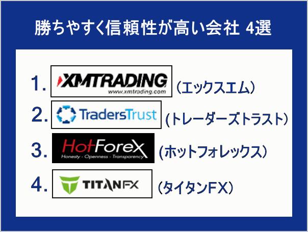 海外FX会社4選