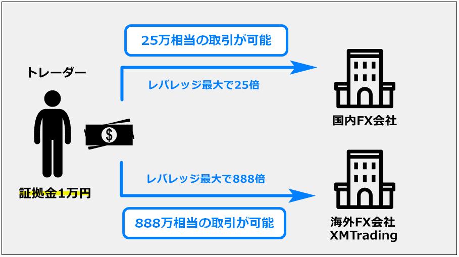 fxとは2