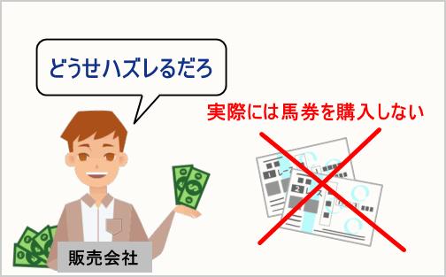馬券で例える呑み行為の例3