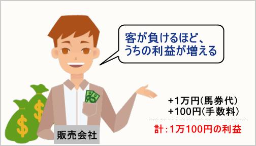 馬券で例える呑み行為の例6