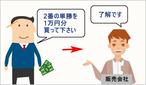 馬券で例える呑み行為の例2