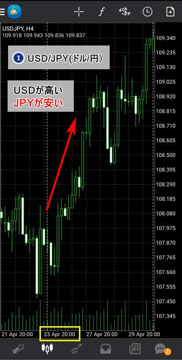 通貨強弱-ドル円