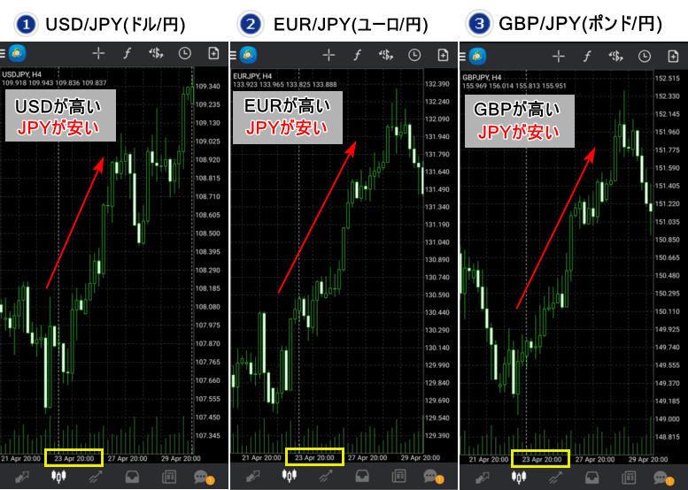 通貨強弱-日本円落下