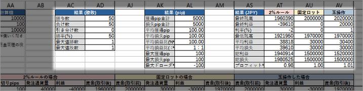 FX資金管理エクセル結果と成績