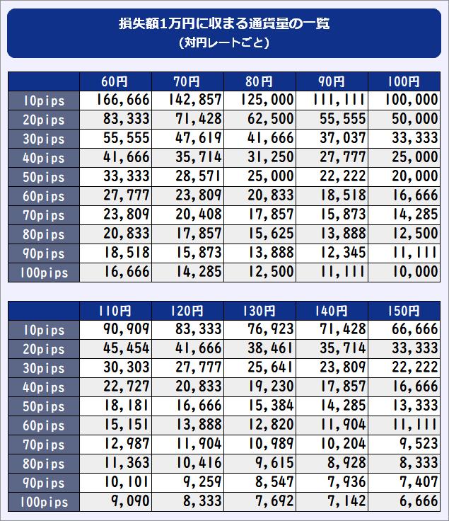 対円レート別、損失額1万円に収まる通貨量の一覧表PC版