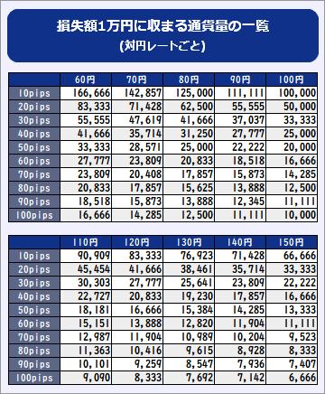 対円レート別、損失額1万円に収まる通貨量の一覧表スマホ版