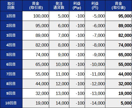 10連敗しても損失が10万円を超えない資金管理