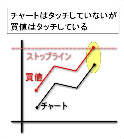 ストップ狩り_勘違い