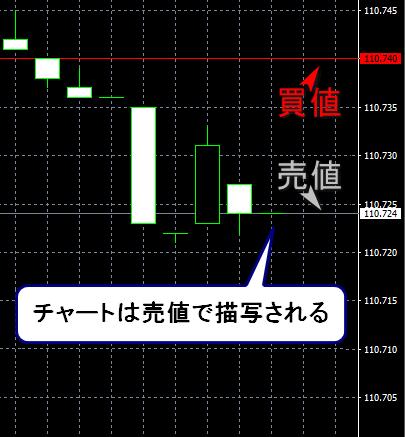 XM_ドル円_チャート