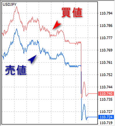 XM_ドル円_レート