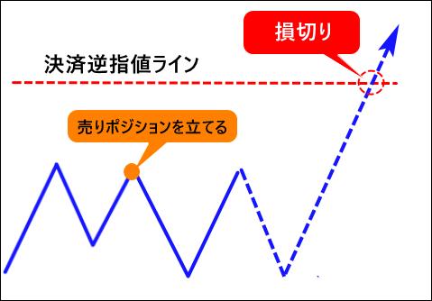 決済逆指値注文の例