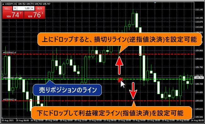 ポジションのラインをドロップして決済指値/逆指値を入れる