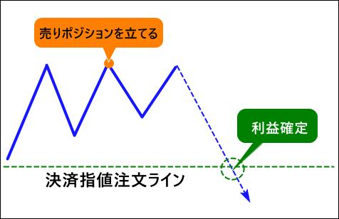 決済指値注文の例