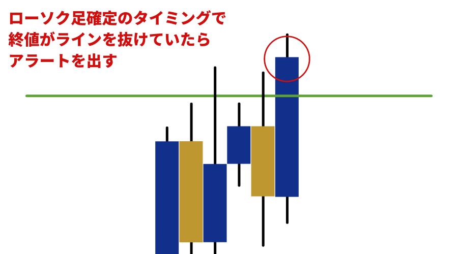 ローソク足確定のタイミングで終値がラインを抜けていたらアラートを出す